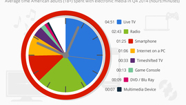 • Chart: Americans Use Electronic Media 11+ Hours A Day   Statista