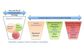 Want Better Payoffs From Your Donor Communication? Start Customizing It | Kivi's Nonprofit Communications Blog