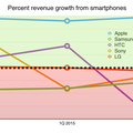 Premium Android hits the wall: the Q2 2015 smartphone scorecard | The Overspill: when there's more that I want to say