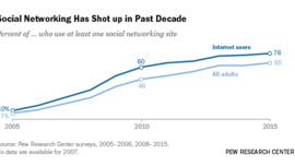 Social Media Usage: 2005-2015 | Pew Research Center