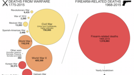 Data Visualization: More Americans killed by guns since 1968 than in all U.S. wars