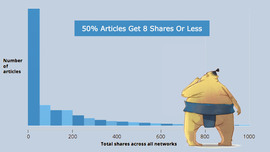 50% of Content Gets 8 Shares Or Less: Why Content Fails And How To Fix It