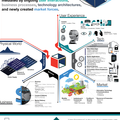 [英] Internet of Things Stack: Infographic