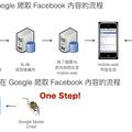 [繁] Facebook 開放 Google 搜尋? 不對, 你該注意的是App Links 中的 Deep Links 及 Index API