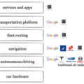 Self-driving cars are about platforms, not about cars - VisionMobile