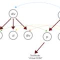 [簡] 深度剖析:如何實現一個 Virtual DOM 算法