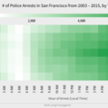 [英] Analyzing San Francisco Crime Data to Determine When Arrests Frequently Occur