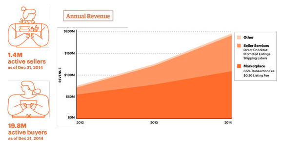 Is the Freemium Model the Future of Marketplaces? - Version One