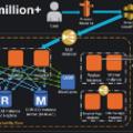 [英] 利用 AWS 逐步擴張到千萬用戶