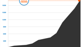 Upworthy has 200 million facebook video views