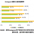 社群網站 Instagram – 使用行為調查