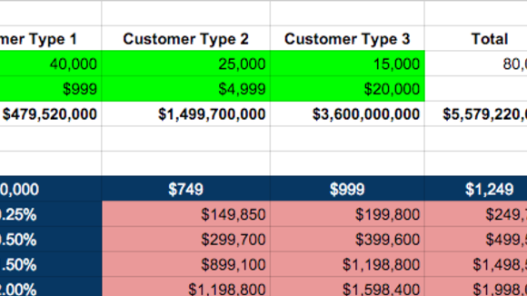 Modeling Total Addressable Market - Visible.vc