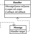 [簡] 深入理解 Message, MessageQueue, Handler 和 Looper
