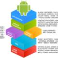 [簡] 閱讀 Android 原始碼的訣竅