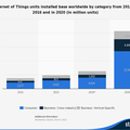 Half of new business processes to involve IoT by 2020