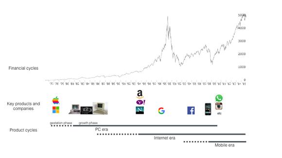 What's Next in Computing? — Medium