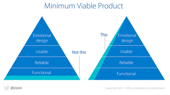 Finding Product Market Fit by Peter Reinhardt
