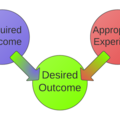 Understanding Your Customer's Desired Outcome