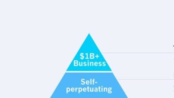 The Hierarchy of Engagement — Greylock Perspectives — Medium