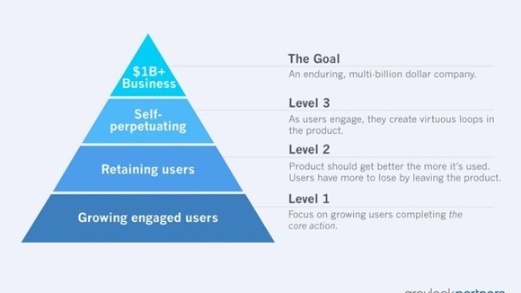The Hierarchy of Engagement