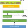 [簡] 移動智能設備功耗優化系列--前言(NVIDIA資深工程師分享)