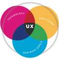 [簡] 使用者體驗設計6步驟