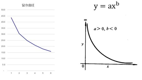 这套烧脑的数学模型,教你如何预测一个互联网产品的未来_36氪