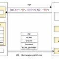 [簡] Rest API 的那些事