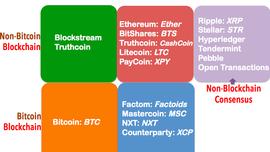 The Crypto-Tech Platforms Landscape via a Network Effects Lens