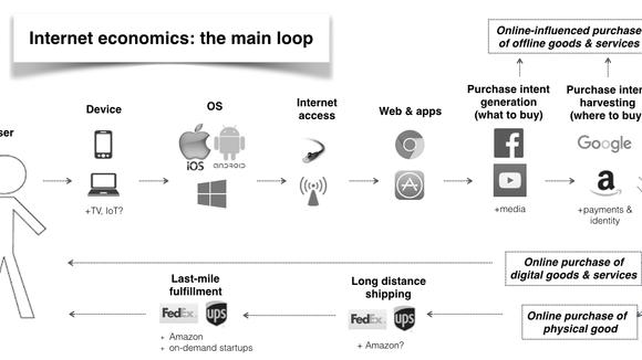 The Internet Economy — Medium