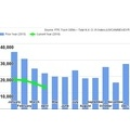 Class 8 Orders Projected to Fall for the 4th Straight Month - News - TruckingInfo.com