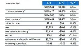 Wal-Mart eCommerce Growth Too Slow