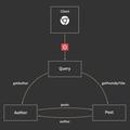 GraphQL explained — Building Apollo — Medium