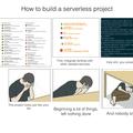[繁] 淺析 serverless 架構與實作