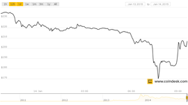 Bitcoin Price Continues to Fall, Breaks $200 Mark