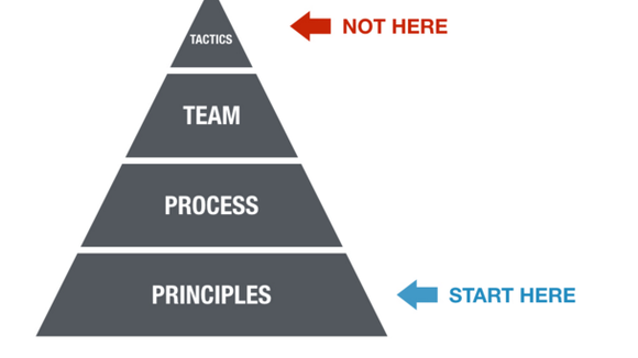 Principles Process Team Tactics — Brian Balfour's Coelevate