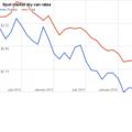 Indicators: Spot market rates gain momentum