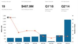 Fragmented Data Erodes Customer Experience