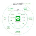 [繁] 日本今年最大科技上市案,三張圖看懂Line的營運
