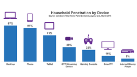 Roku Leads OTT Streaming Devices