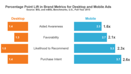 Mobile Ads Drive Higher Brand Lift