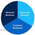 Three Core Areas of Customer Success that Executives Measure | ClientSuccess