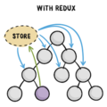 An Introduction To Redux