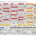 Infographic: The 2015 Marketing Technology Landscape