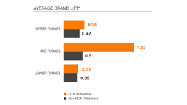 Premium Publishers Drive Much Higher Brand Lift