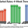 Spot Freight Rates Surge Over Past Week Following Best Month This Year - News - TruckingInfo.com