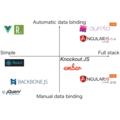[英] Data binding code in 9 JavaScript frameworks