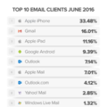 Trends for Email: Mobile, Webmail + Desktop ( First Half of 2016 )