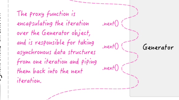 Using ES6 Generators And Yield To Implement Asynchronous Workflows In JavaScript