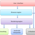 [英] How Browsers Work: Behind the scenes of modern web browsers